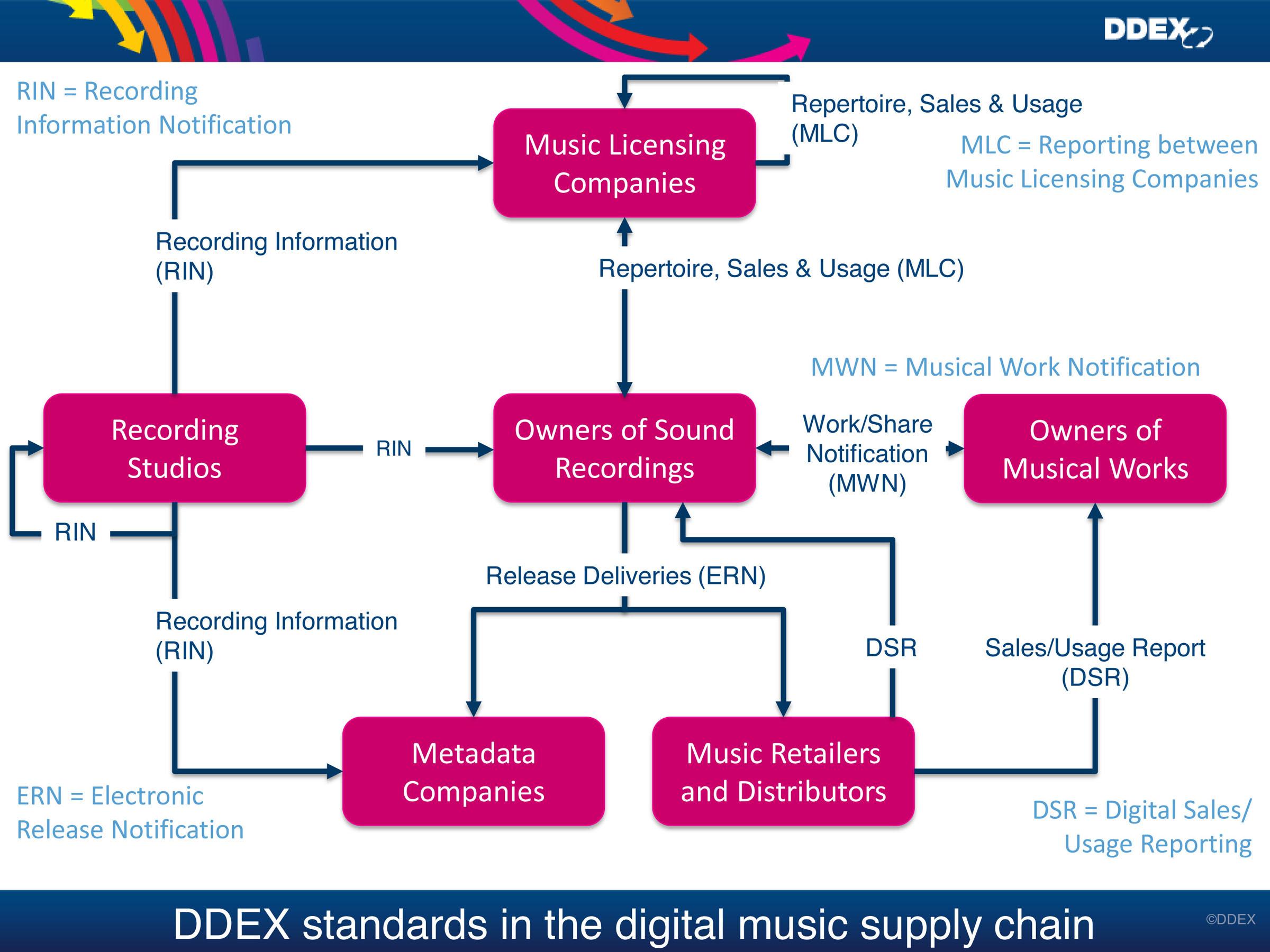 http://clynemedia.com/Recording_Academy/DDEX/DDEX_Digital_Music_Supply_Chain_EN.jpg